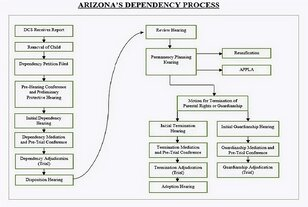 Arizona's Dependency Court Process