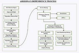 Arizona's Dependency Court Process